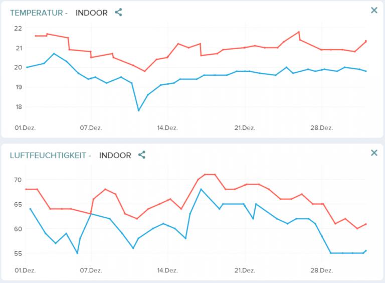 Browser Verlauf Monat 1 Netatmo
