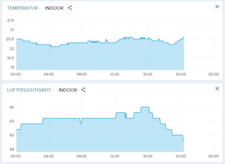 Browser Verlauf Tag 1 Netatmo