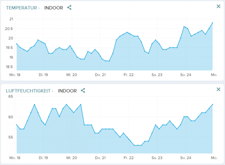 Browser Verlauf Woche 1 Netatmo